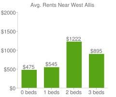 Graph of average rent prices for West Allis