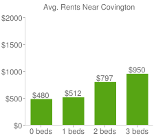 Graph of average rent prices for Covington
