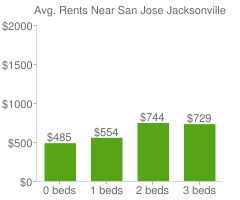 Graph of average rent prices for San Jose Jacksonville