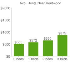 Graph of average rent prices for Kentwood