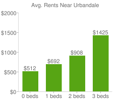 Graph of average rent prices for Urbandale