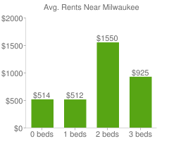 Graph of average rent prices for Milwaukee