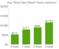 Graph of average rent prices for Beach Haven Jacksonville