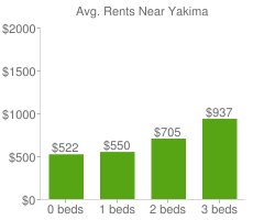 Graph of average rent prices for Yakima