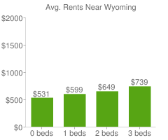 Graph of average rent prices for Wyoming