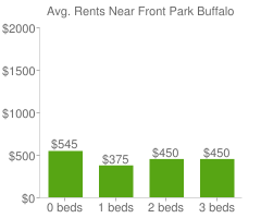 Graph of average rent prices for Front Park Buffalo