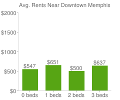 Graph of average rent prices for Downtown Memphis