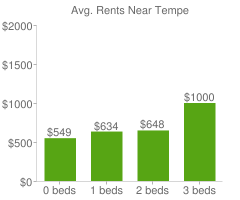 Graph of average rent prices for Tempe