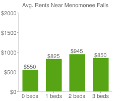 Graph of average rent prices for Menomonee Falls