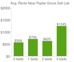 Graph of average rent prices for Poplar Grove Salt Lake City