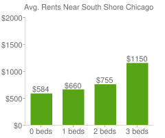 Graph of average rent prices for South Shore Chicago