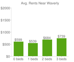 Graph of average rent prices for Waverly