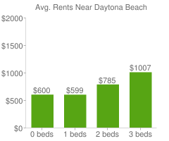 Graph of average rent prices for Daytona Beach