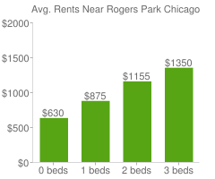 Graph of average rent prices for Rogers Park Chicago