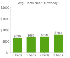 Graph of average rent prices for Dunwoody