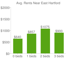 Graph of average rent prices for East Hartford