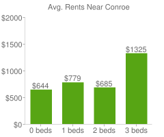 Graph of average rent prices for Conroe