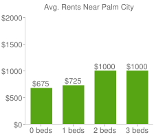 Graph of average rent prices for Palm City