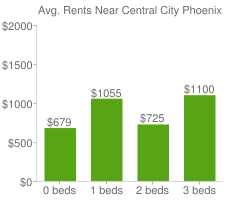 Graph of average rent prices for Central City Phoenix