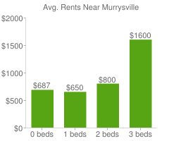 Graph of average rent prices for Murrysville