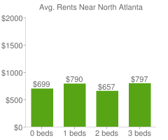Graph of average rent prices for North Atlanta