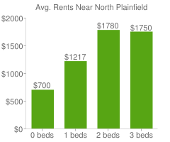 Graph of average rent prices for North Plainfield