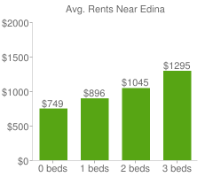 Graph of average rent prices for Edina