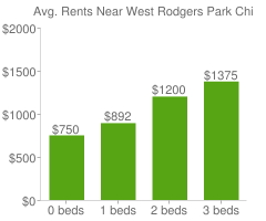 Graph of average rent prices for West Rodgers Park Chicago