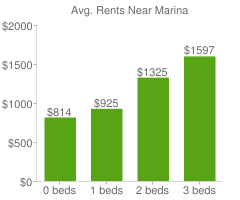 Graph of average rent prices for Marina