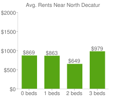 Graph of average rent prices for North Decatur