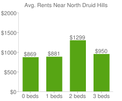 Graph of average rent prices for North Druid Hills