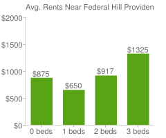 Graph of average rent prices for Federal Hill Providence