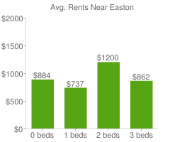 Graph of average rent prices for Easton