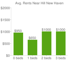 Graph of average rent prices for Hill New Haven