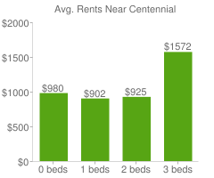 Graph of average rent prices for Centennial