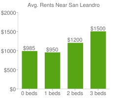 Graph of average rent prices for San Leandro
