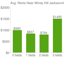 Graph of average rent prices for Windy Hill Jacksonville