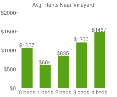Graph of average rent prices for Vineyard