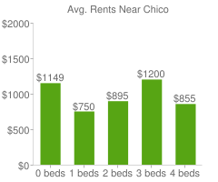 Graph of average rent prices for Chico
