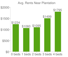 Graph of average rent prices for Plantation