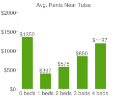 Graph of average rent prices for Tulsa