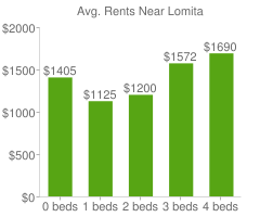 Graph of average rent prices for Lomita