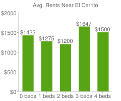 Graph of average rent prices for El Cerrito