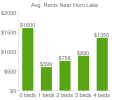 Graph of average rent prices for Horn Lake