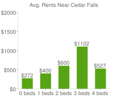Graph of average rent prices for Cedar Falls