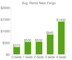Graph of average rent prices for Fargo