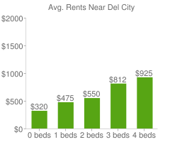 Graph of average rent prices for Del City