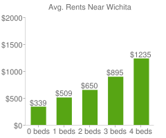 Graph of average rent prices for Wichita