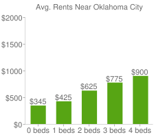 Graph of average rent prices for Oklahoma City