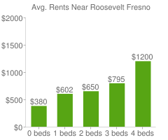 Graph of average rent prices for Roosevelt Fresno